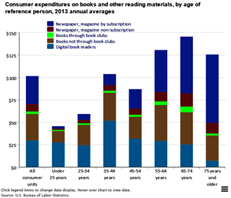 books and other reading materials expenditures  The Economics Daily  U.S. Bureau of Labor Statistics